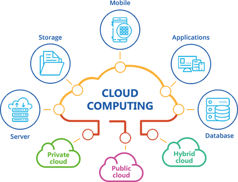 Workshop Cloud Computing